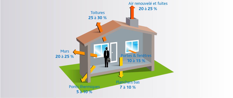 Déperdition thermique d'une maison